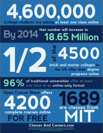 Picture is courtesy of  http://dashburst.com/moocs-online-education-goes-viral/